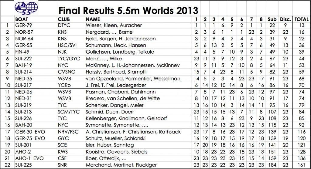 resultats-finaux-worlds-2013 dans Régates 2013